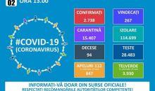 Informare COVID – 19 – Grupul de Comunicare Strategică, 2 aprilie