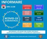 Informare COVID – 19 – Grupul de Comunicare Strategică. 2.158 de cazuri noi